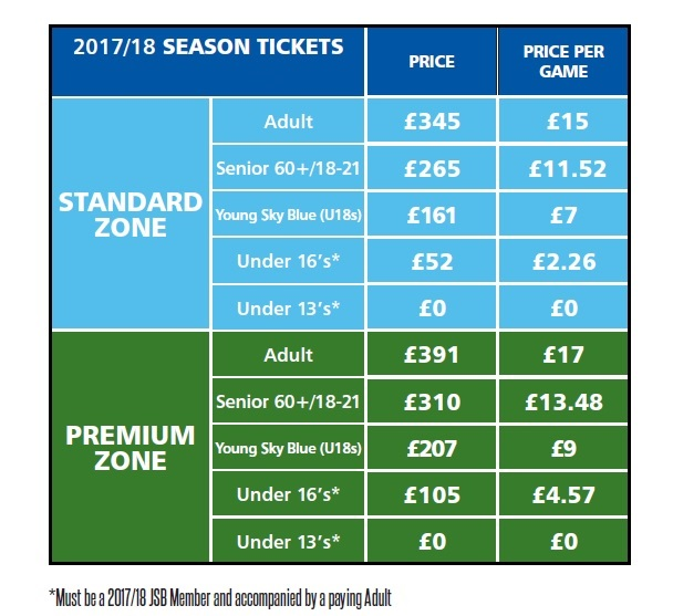 Pricing Grid: SEASON TICKET: Fans Who Have Renewed For The 2017/18